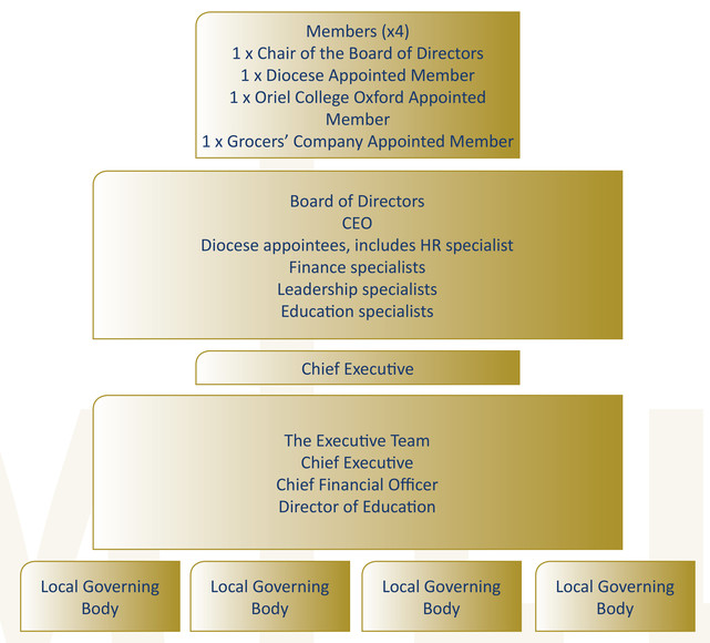 Governance structure graphic